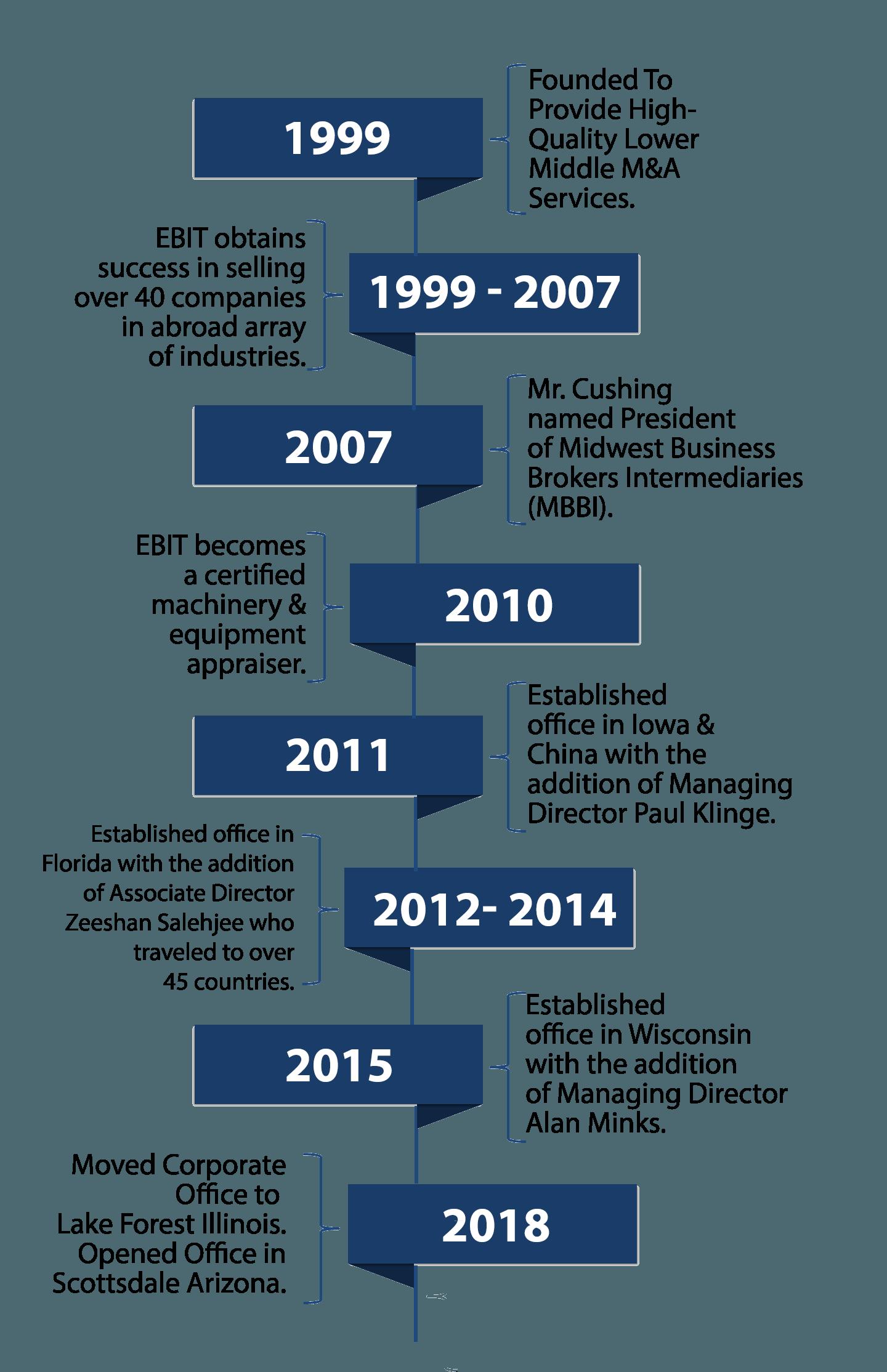 EBIT Associates Company History