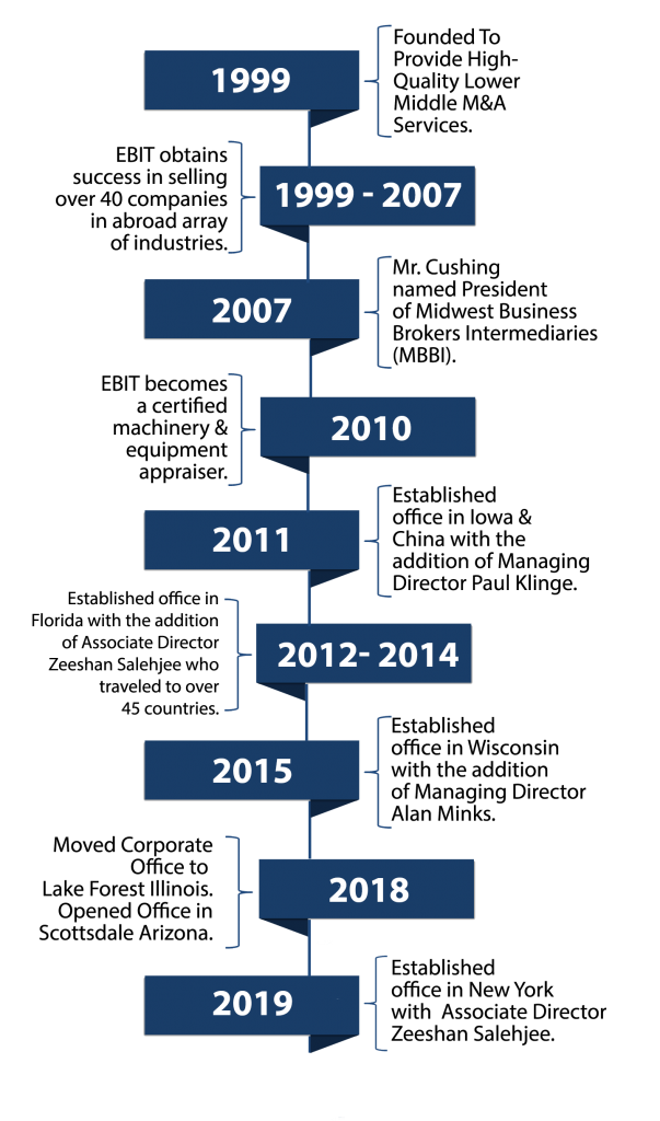 EBIT Associates History